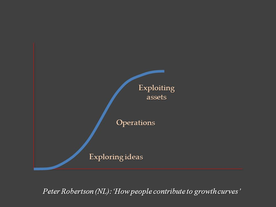 Exploring ideas Exploitingassets Peter Robertson (NL):'How people contribute to growth curves' Operations
