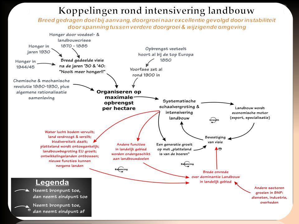 Akkerbouw & veeteelt (1699-2000)