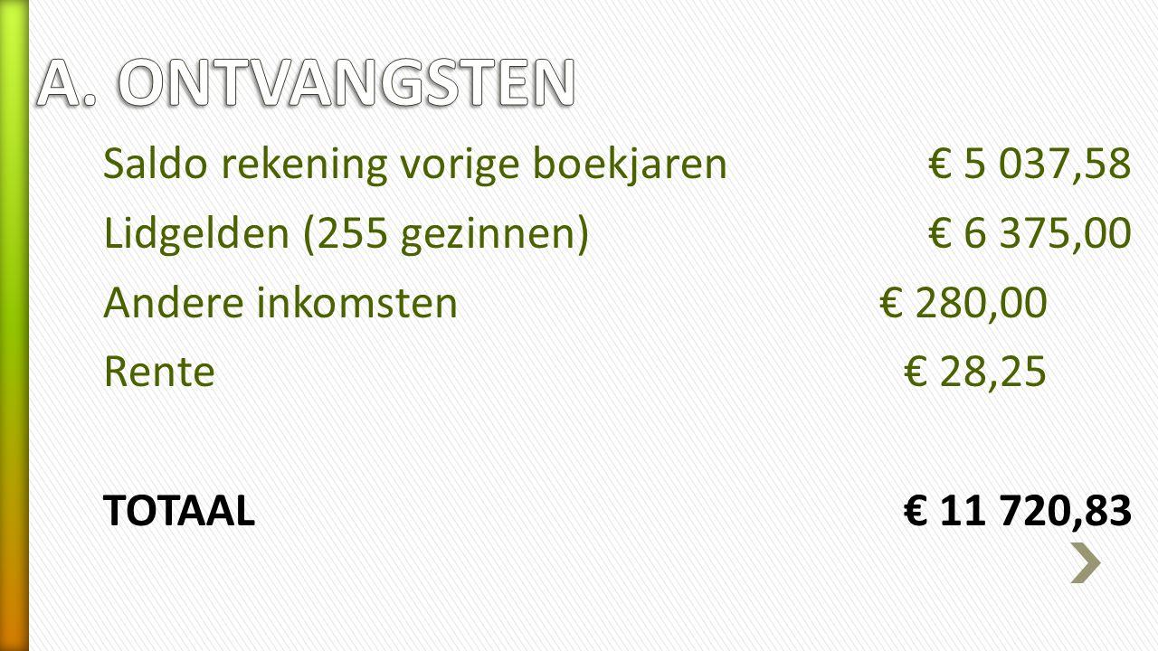 Saldo rekening vorige boekjaren€ 5 037,58 Lidgelden (255 gezinnen)€ 6 375,00 Andere inkomsten € 280,00 Rente€ 28,25 TOTAAL€ 11 720,83