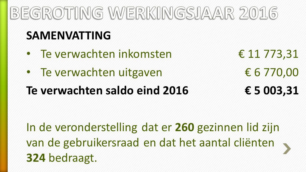 SAMENVATTING Te verwachten inkomsten€ 11 773,31 Te verwachten uitgaven€ 6 770,00 Te verwachten saldo eind 2016€ 5 003,31 In de veronderstelling dat er 260 gezinnen lid zijn van de gebruikersraad en dat het aantal cliënten 324 bedraagt.