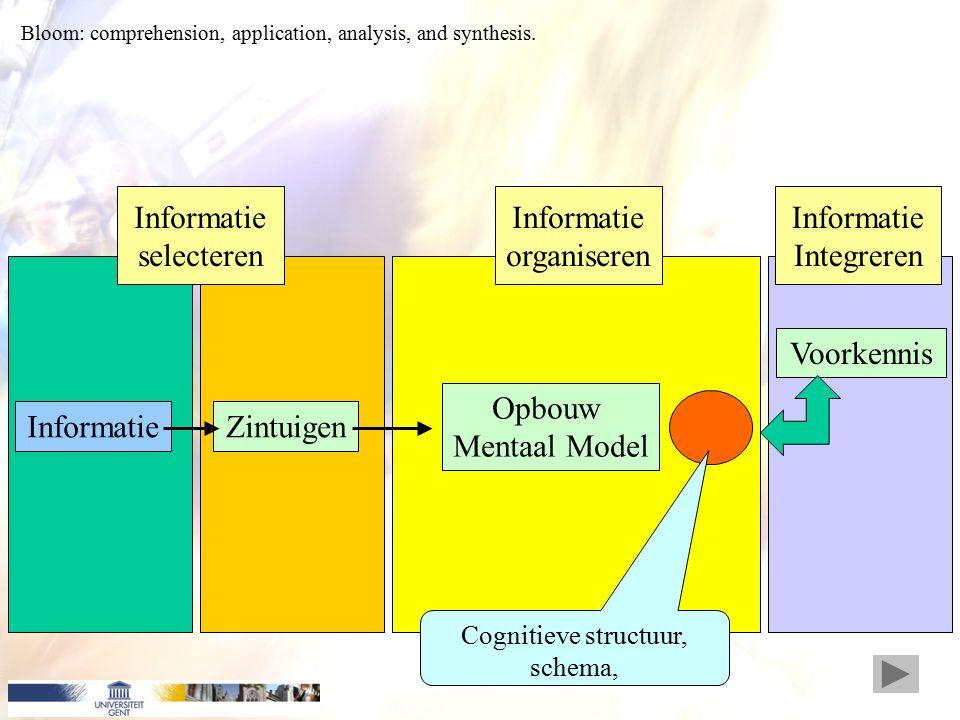 InformatieZintuigen Opbouw Mentaal Model Voorkennis Informatie selecteren Informatie organiseren Informatie Integreren Cognitieve structuur, schema, Bloom: comprehension, application, analysis, and synthesis.