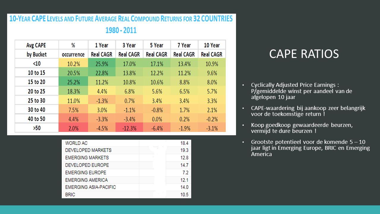 CAPE RATIOS Cyclically Adjusted Price Earnings : P/gemiddelde winst per aandeel van de afgelopen 10 jaar CAPE-waardering bij aankoop zeer belangrijk voor de toekomstige return .