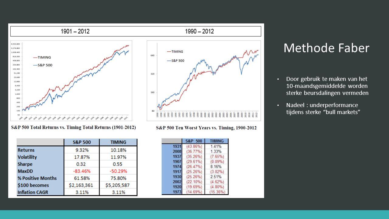 Door gebruik te maken van het 10-maandsgemiddelde worden sterke beursdalingen vermeden Nadeel : underperformance tijdens sterke bull markets