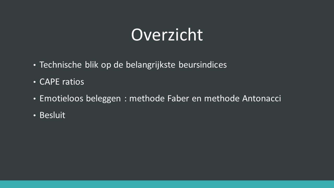 Overzicht Technische blik op de belangrijkste beursindices CAPE ratios Emotieloos beleggen : methode Faber en methode Antonacci Besluit
