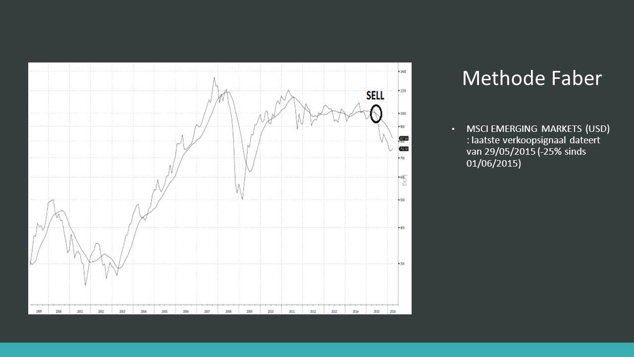 Methode Faber MSCI EMERGING MARKETS (USD) : laatste verkoopsignaal dateert van 29/05/2015 (-25% sinds 01/06/2015)