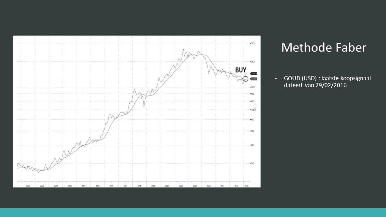 Methode Faber GOUD (USD) : laatste koopsignaal dateert van 29/02/2016