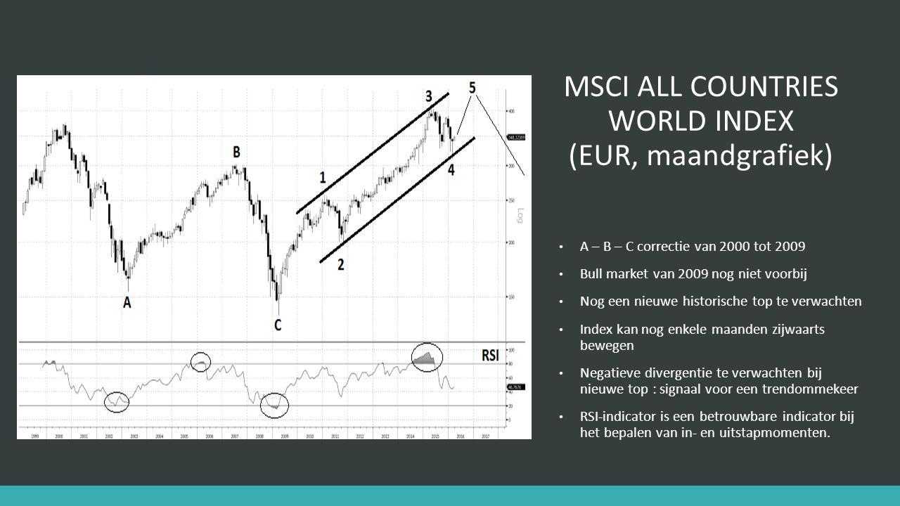 MSCI ALL COUNTRIES WORLD INDEX (EUR, maandgrafiek) A – B – C correctie van 2000 tot 2009 Bull market van 2009 nog niet voorbij Nog een nieuwe historische top te verwachten Index kan nog enkele maanden zijwaarts bewegen Negatieve divergentie te verwachten bij nieuwe top : signaal voor een trendommekeer RSI-indicator is een betrouwbare indicator bij het bepalen van in- en uitstapmomenten.