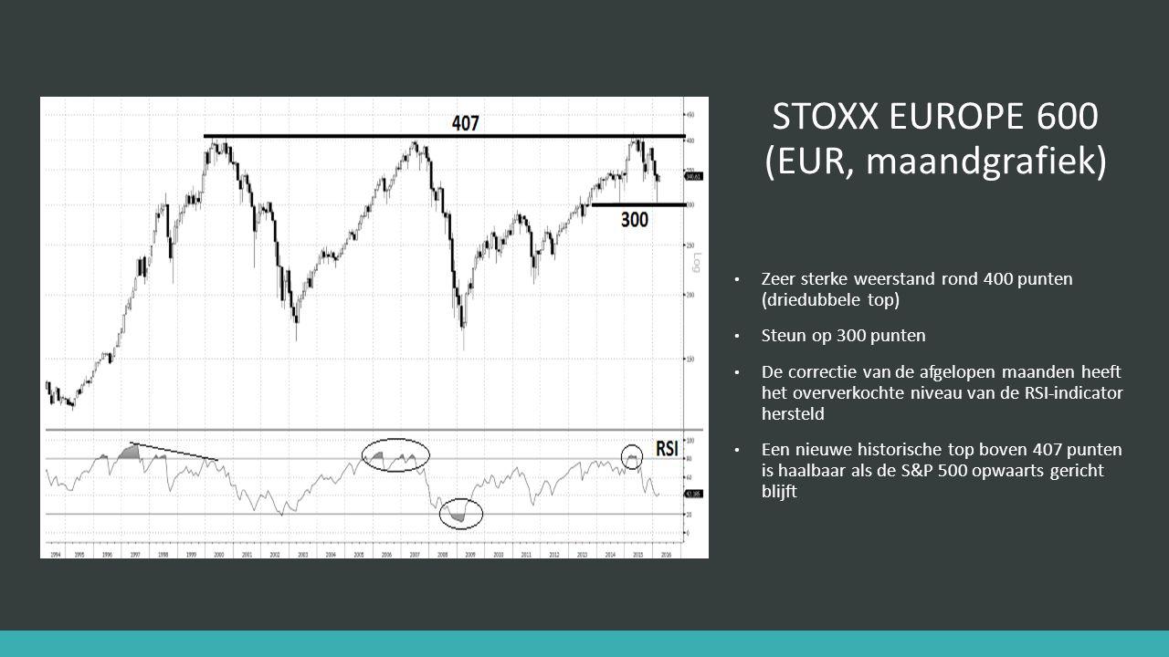 STOXX EUROPE 600 (EUR, daggrafiek) Daling sinds april 2015 lijkt correctief (A – B – C) te zijn Divergenties tussen index en RSI-indicator gaven signalen om een daling (2015) en een stijging (2016) te verwachten Een nieuwe historische top boven 420 punten is haalbaar als de S&P 500 opwaarts gericht blijft 387,43 punten is een belangrijk niveau : een opwaartse doorbraak is een bevestiging van de stijgende trend