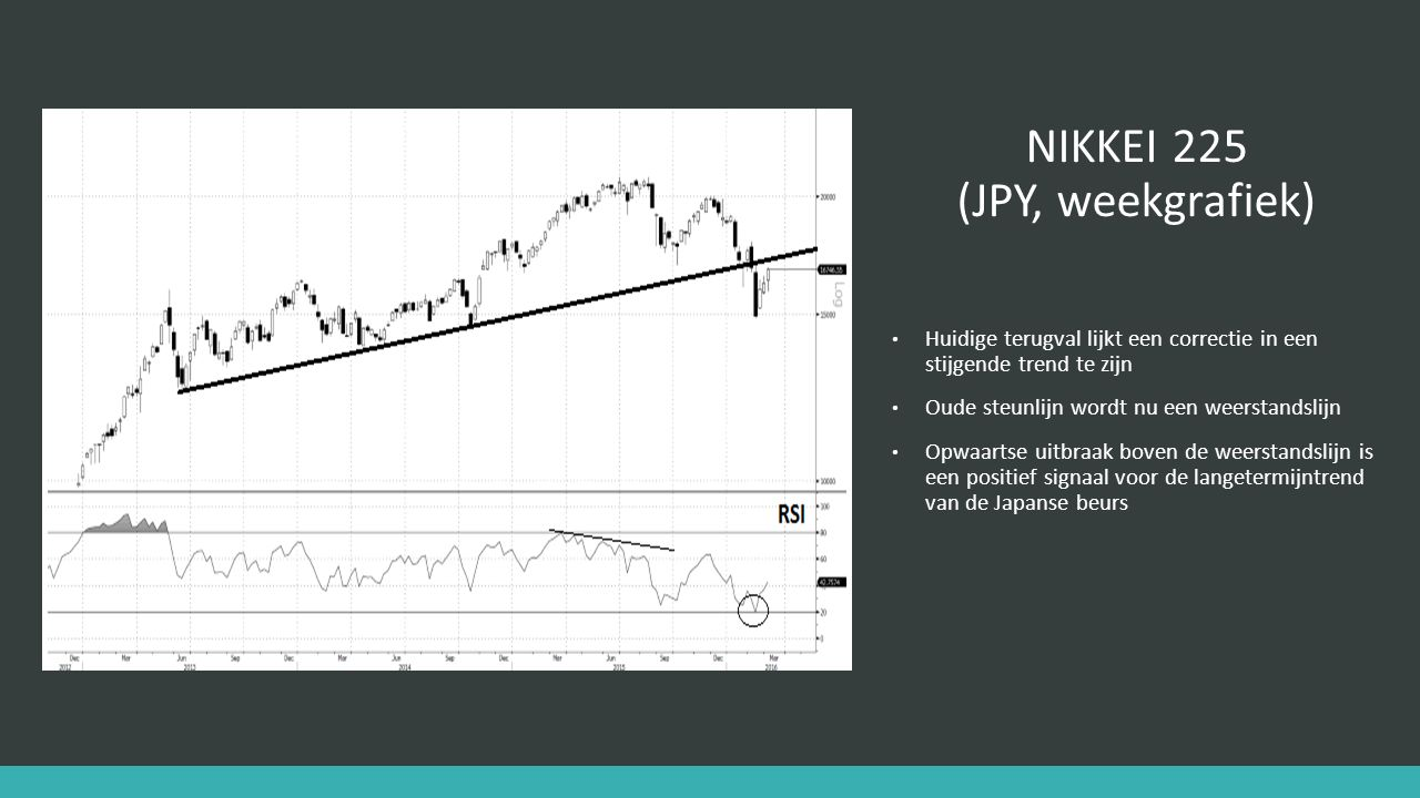 NIKKEI 225 (JPY, weekgrafiek) Huidige terugval lijkt een correctie in een stijgende trend te zijn Oude steunlijn wordt nu een weerstandslijn Opwaartse uitbraak boven de weerstandslijn is een positief signaal voor de langetermijntrend van de Japanse beurs