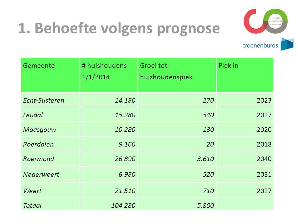1. Behoefte volgens prognose Gemeente # huishoudens 1/1/2014 Groei tot huishoudenspiek Piek in Echt-Susteren14.1802702023 Leudal15.2805402027 Maasgouw