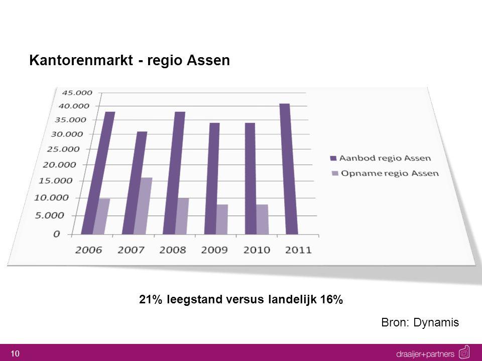 10 Kantorenmarkt - regio Assen Bron: Dynamis 21% leegstand versus landelijk 16%