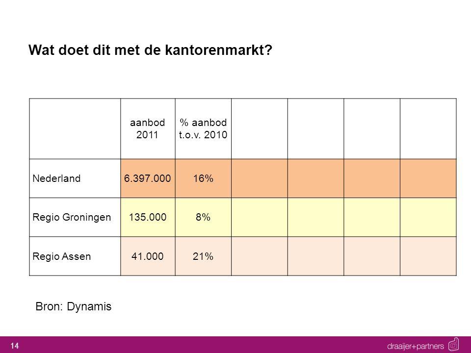 14 Wat doet dit met de kantorenmarkt? Bron: Dynamis aanbod 2011 % aanbod t.o.v. 2010 Nederland6.397.00016% Regio Groningen135.0008% Regio Assen41.0002