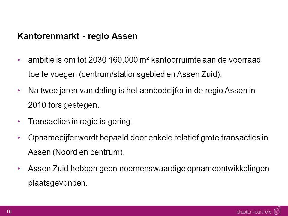 16 Kantorenmarkt - regio Assen ambitie is om tot 2030 160.000 m² kantoorruimte aan de voorraad toe te voegen (centrum/stationsgebied en Assen Zuid). N