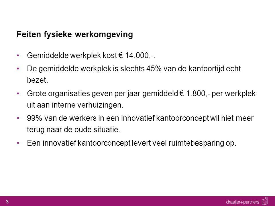 3 Feiten fysieke werkomgeving Gemiddelde werkplek kost € 14.000,-. De gemiddelde werkplek is slechts 45% van de kantoortijd echt bezet. Grote organisa