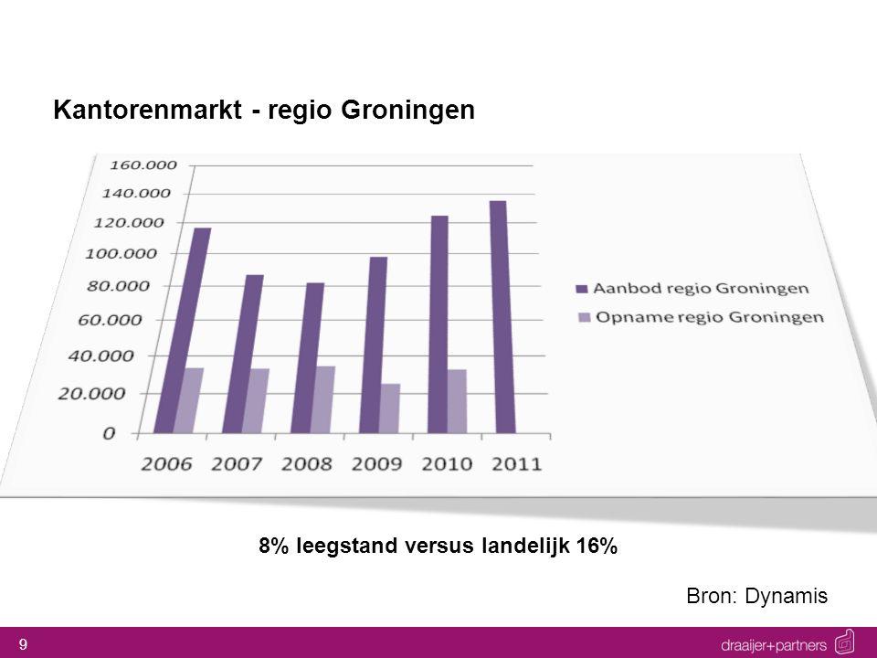 9 Kantorenmarkt - regio Groningen Bron: Dynamis 8% leegstand versus landelijk 16%