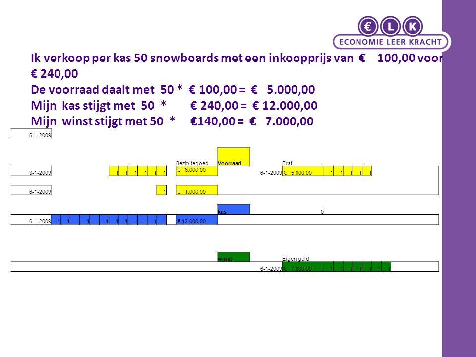 Ik verkoop per kas 50 snowboards met een inkoopprijs van € 100,00 voor € 240,00 De voorraad daalt met 50 * € 100,00 = € 5.000,00 Mijn kas stijgt met 5