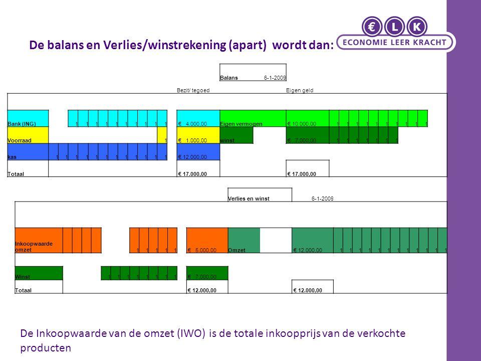 De balans en Verlies/winstrekening (apart) wordt dan: Balans6-1-2009 Bezit/ tegoedEigen geld Bank (ING)1111111111 € 4.000,00Eigen vermogen € 10.000,00