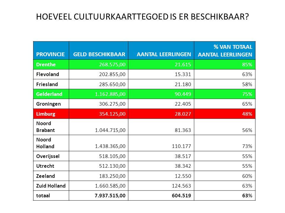 PROVINCIEGELD BESCHIKBAARAANTAL LEERLINGEN % VAN TOTAAL AANTAL LEERLINGEN Drenthe268.575,0021.61585% Flevoland202.855,0015.33163% Friesland285.650,0021.18058% Gelderland1.162.885,0090.44975% Groningen306.275,0022.40565% Limburg354.125,0028.02748% Noord Brabant1.044.715,0081.36356% Noord Holland1.438.365,00110.17773% Overijssel518.105,0038.51755% Utrecht512.130,0038.34255% Zeeland183.250,0012.55060% Zuid Holland1.660.585,00124.56363% totaal7.937.515,00604.51963% HOEVEEL CULTUURKAARTTEGOED IS ER BESCHIKBAAR