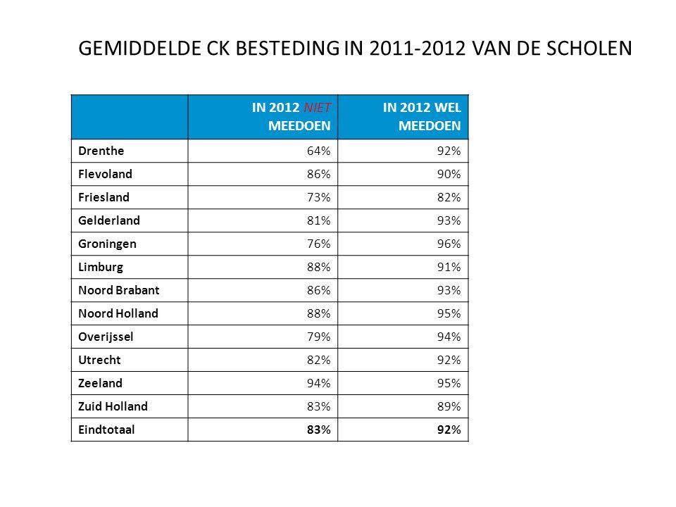 GEMIDDELDE CK BESTEDING IN 2011-2012 VAN DE SCHOLEN IN 2012 NIET MEEDOEN IN 2012 WEL MEEDOEN Drenthe64%92% Flevoland86%90% Friesland73%82% Gelderland81%93% Groningen76%96% Limburg88%91% Noord Brabant86%93% Noord Holland88%95% Overijssel79%94% Utrecht82%92% Zeeland94%95% Zuid Holland83%89% Eindtotaal83%92%
