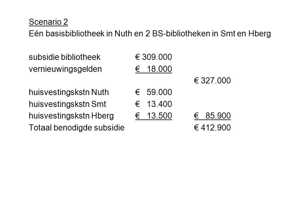 Scenario 2 Eén basisbibliotheek in Nuth en 2 BS-bibliotheken in Smt en Hberg subsidie bibliotheek€ 309.000 vernieuwingsgelden € 18.000 € 327.000 huisvestingskstn Nuth € 59.000 huisvestingskstn Smt€ 13.400 huisvestingskstn Hberg€ 13.500€ 85.900 Totaal benodigde subsidie€ 412.900