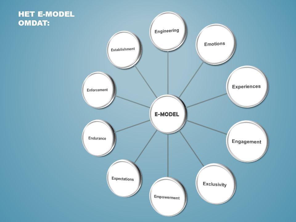 Het E-model is een denkmodel aan de hand waarvan: Je ervoor kunt zorgen dat leertrajecten ook echt slagen Kunt achterhalen waar het fout ging als het onvoldoende gelukt is E-MODEL