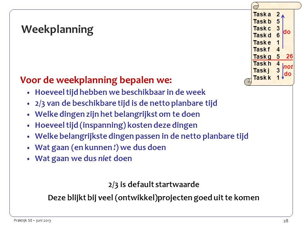 28 Praktijk SE – juni 2013 Weekplanning Voor de weekplanning bepalen we: Hoeveel tijd hebben we beschikbaar in de week 2/3 van de beschikbare tijd is de netto planbare tijd Welke dingen zijn het belangrijkst om te doen Hoeveel tijd (inspanning) kosten deze dingen Welke belangrijkste dingen passen in de netto planbare tijd Wat gaan (en kunnen !) we dus doen Wat gaan we dus niet doen 2/3 is default startwaarde Deze blijkt bij veel (ontwikkel)projecten goed uit te komen Task a2 Task b5 Task c3 Task d6 Task e1 Task f4 Task g5 Task h4 Task j3 Task k1 26 do not do