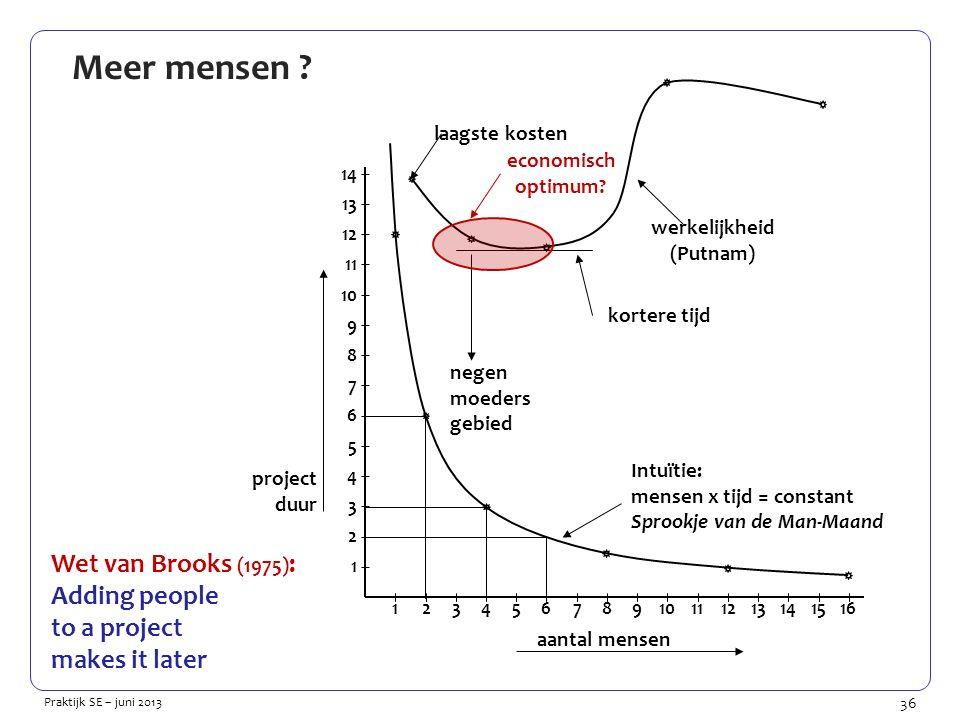 36 Praktijk SE – juni 2013 Meer mensen .