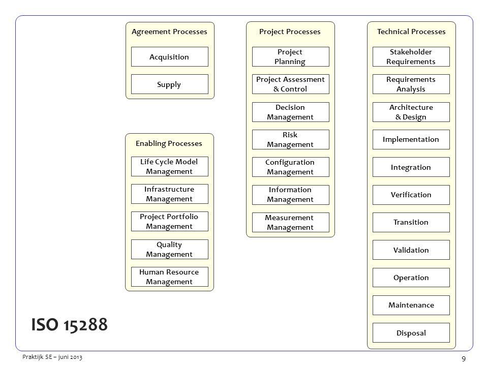 10 Praktijk SE – juni 2013 Het geheim: de Plan-Do-Check-Act cyclus (Shewart-cyclus, Deming-cyclus, Kaizen)