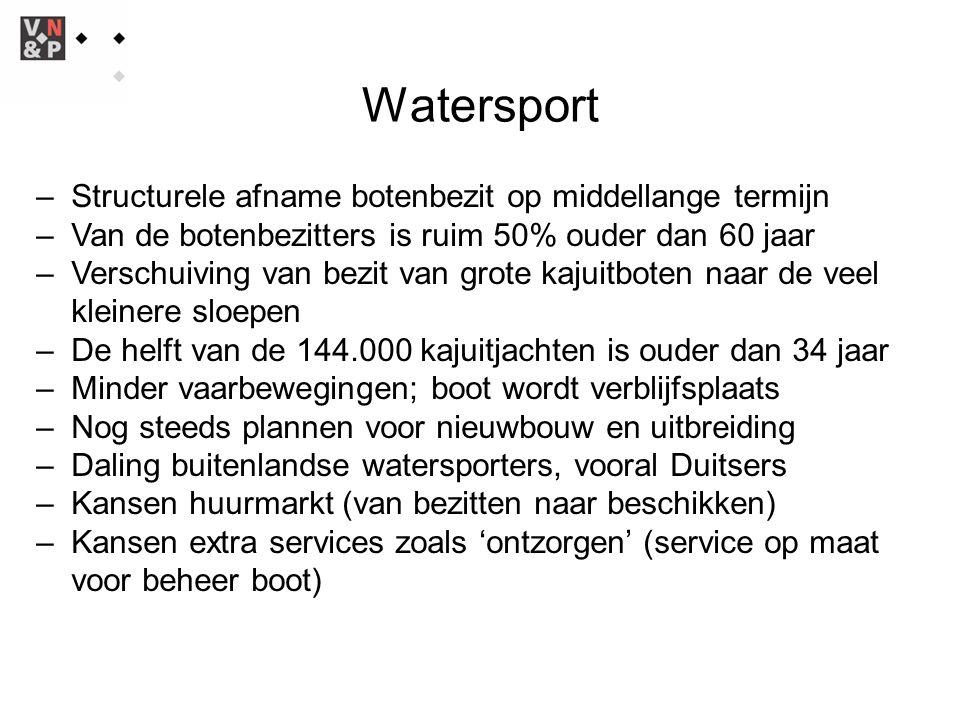Watersport – Structurele afname botenbezit op middellange termijn – Van de botenbezitters is ruim 50% ouder dan 60 jaar – Verschuiving van bezit van grote kajuitboten naar de veel kleinere sloepen – De helft van de 144.000 kajuitjachten is ouder dan 34 jaar – Minder vaarbewegingen; boot wordt verblijfsplaats – Nog steeds plannen voor nieuwbouw en uitbreiding – Daling buitenlandse watersporters, vooral Duitsers – Kansen huurmarkt (van bezitten naar beschikken) – Kansen extra services zoals 'ontzorgen' (service op maat voor beheer boot)