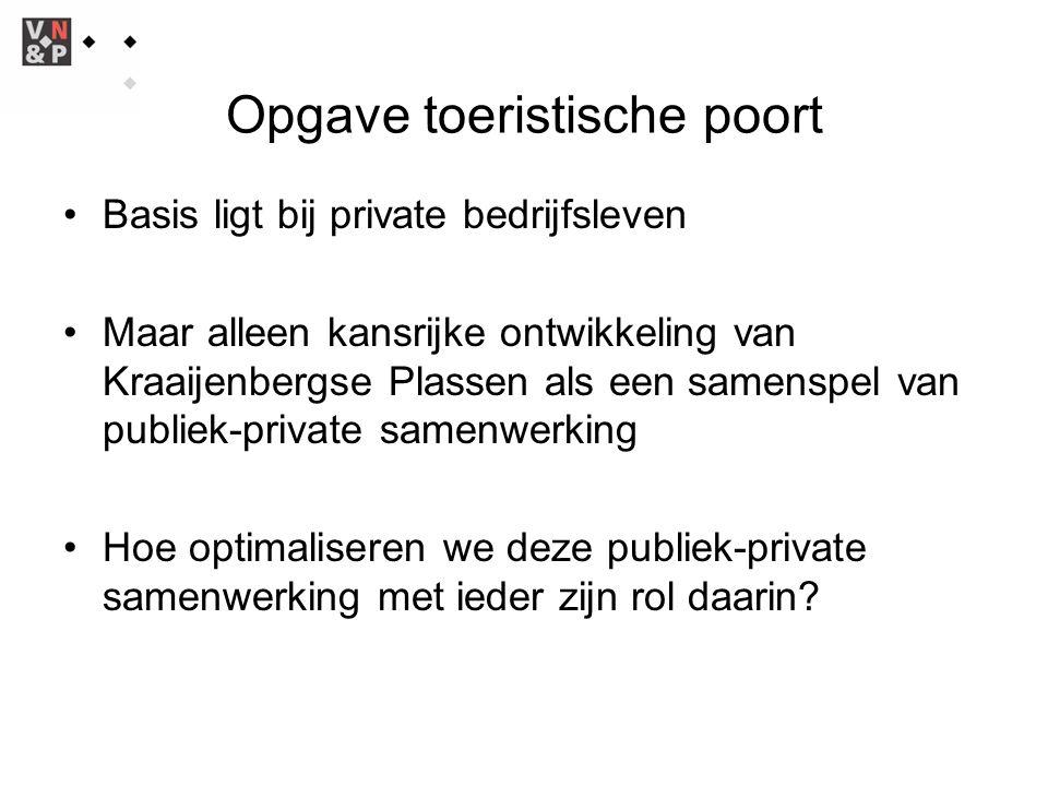 Opgave toeristische poort Basis ligt bij private bedrijfsleven Maar alleen kansrijke ontwikkeling van Kraaijenbergse Plassen als een samenspel van publiek-private samenwerking Hoe optimaliseren we deze publiek-private samenwerking met ieder zijn rol daarin