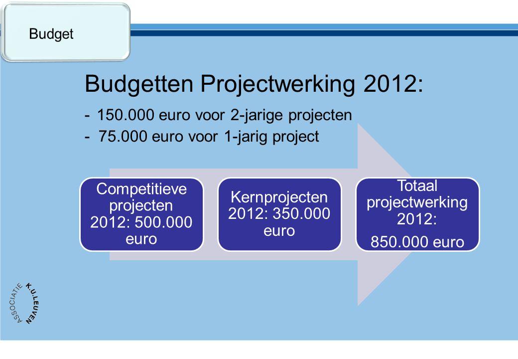 Budgetten Projectwerking 2012: - 150.000 euro voor 2-jarige projecten - 75.000 euro voor 1-jarig project Competitieve projecten 2012: 500.000 euro Kernprojecten 2012: 350.000 euro Totaal projectwerking 2012: 850.000 euro