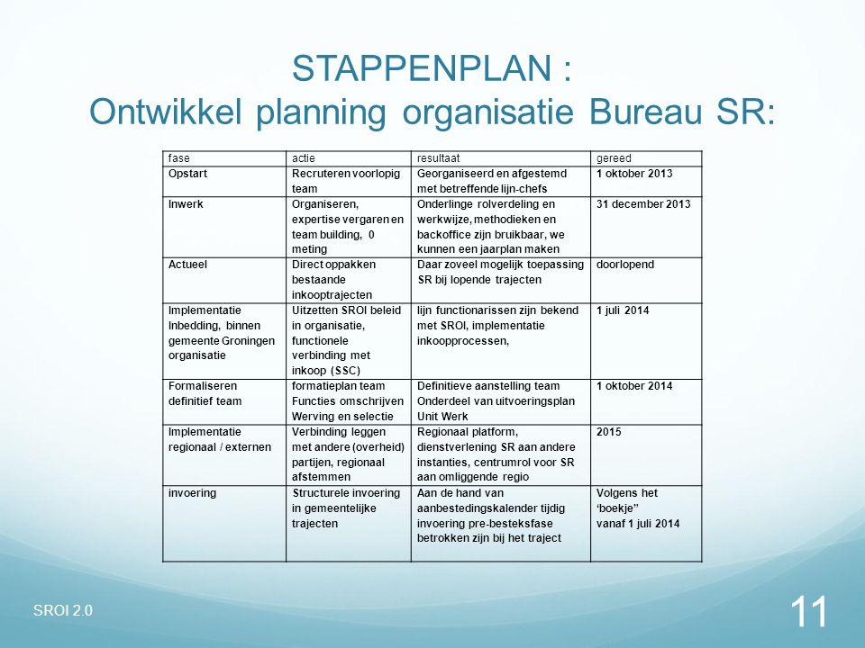 STAPPENPLAN : Ontwikkel planning organisatie Bureau SR: faseactieresultaatgereed Opstart Recruteren voorlopig team Georganiseerd en afgestemd met betr