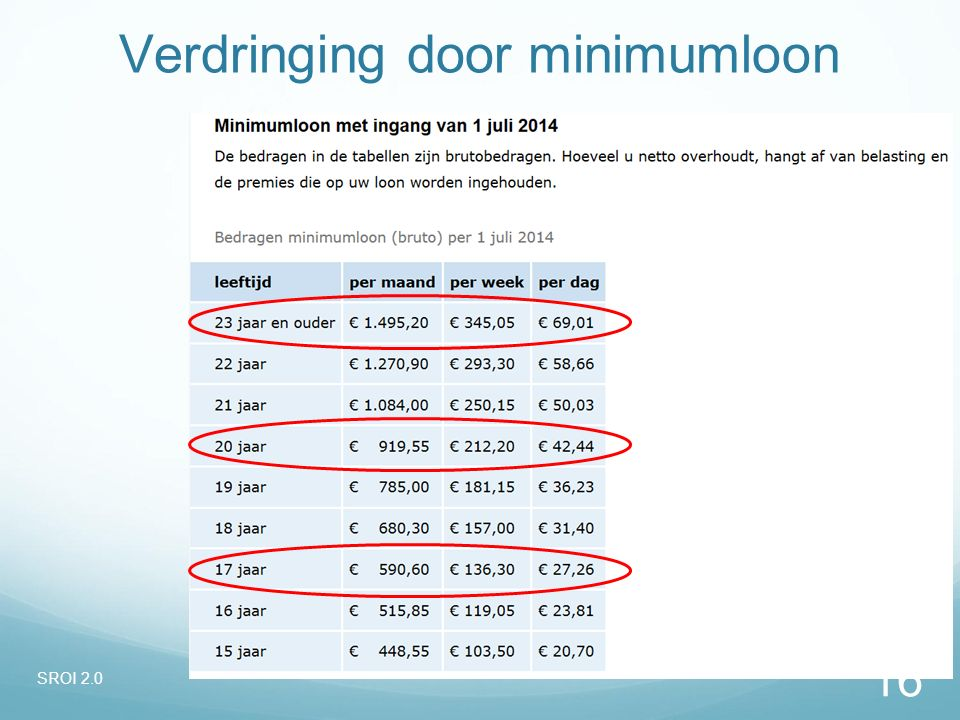 Verdringing door minimumloon SROI 2.0 16