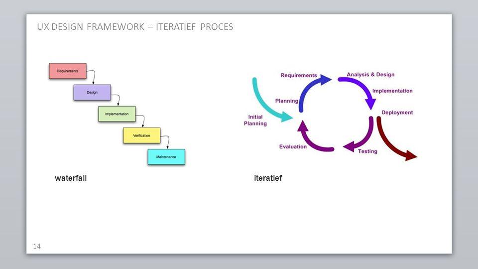 UX DESIGN FRAMEWORK – ITERATIEF PROCES 14 waterfall iteratief
