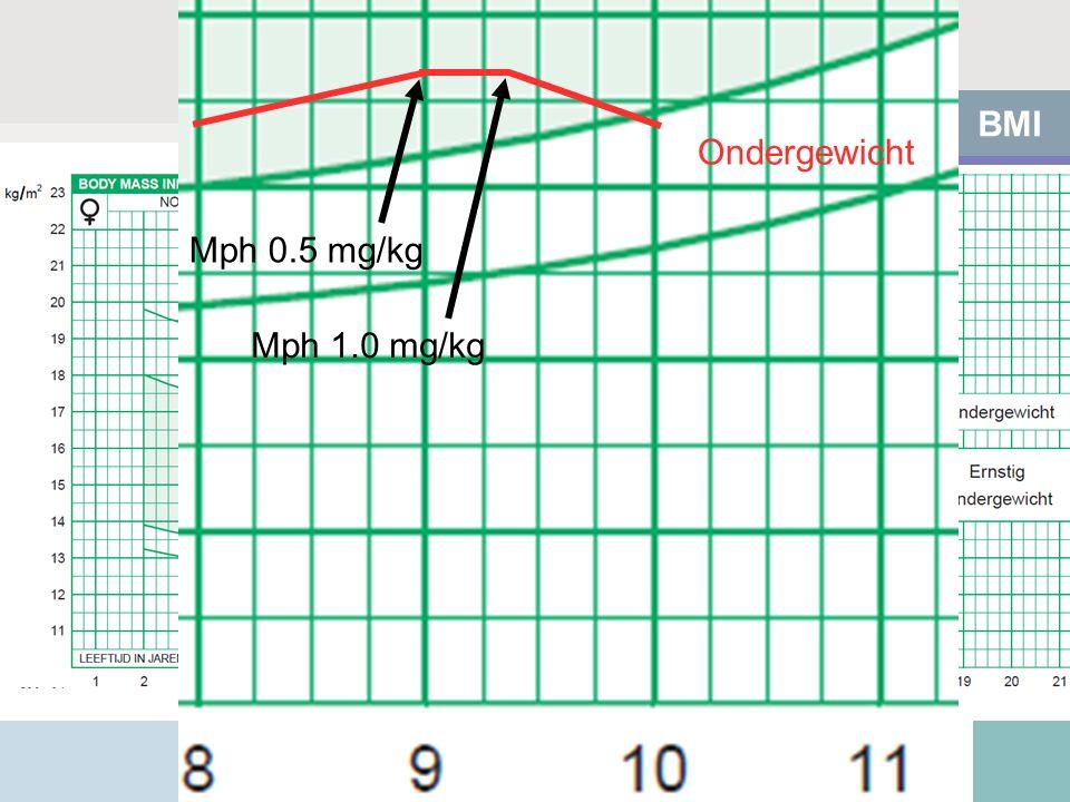 BMI Ondergewicht Mph 0.5 mg/kg Mph 1.0 mg/kg