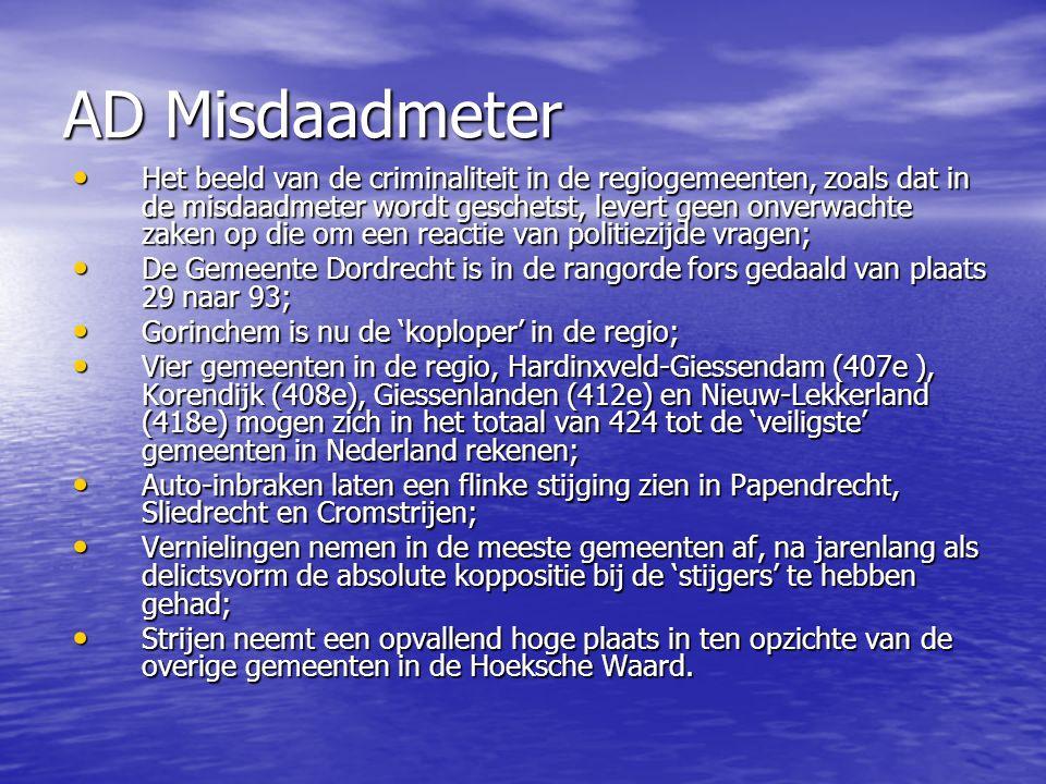 AD Misdaadmeter Het beeld van de criminaliteit in de regiogemeenten, zoals dat in de misdaadmeter wordt geschetst, levert geen onverwachte zaken op die om een reactie van politiezijde vragen; Het beeld van de criminaliteit in de regiogemeenten, zoals dat in de misdaadmeter wordt geschetst, levert geen onverwachte zaken op die om een reactie van politiezijde vragen; De Gemeente Dordrecht is in de rangorde fors gedaald van plaats 29 naar 93; De Gemeente Dordrecht is in de rangorde fors gedaald van plaats 29 naar 93; Gorinchem is nu de 'koploper' in de regio; Gorinchem is nu de 'koploper' in de regio; Vier gemeenten in de regio, Hardinxveld-Giessendam (407e ), Korendijk (408e), Giessenlanden (412e) en Nieuw-Lekkerland (418e) mogen zich in het totaal van 424 tot de 'veiligste' gemeenten in Nederland rekenen; Vier gemeenten in de regio, Hardinxveld-Giessendam (407e ), Korendijk (408e), Giessenlanden (412e) en Nieuw-Lekkerland (418e) mogen zich in het totaal van 424 tot de 'veiligste' gemeenten in Nederland rekenen; Auto-inbraken laten een flinke stijging zien in Papendrecht, Sliedrecht en Cromstrijen; Auto-inbraken laten een flinke stijging zien in Papendrecht, Sliedrecht en Cromstrijen; Vernielingen nemen in de meeste gemeenten af, na jarenlang als delictsvorm de absolute koppositie bij de 'stijgers' te hebben gehad; Vernielingen nemen in de meeste gemeenten af, na jarenlang als delictsvorm de absolute koppositie bij de 'stijgers' te hebben gehad; Strijen neemt een opvallend hoge plaats in ten opzichte van de overige gemeenten in de Hoeksche Waard.