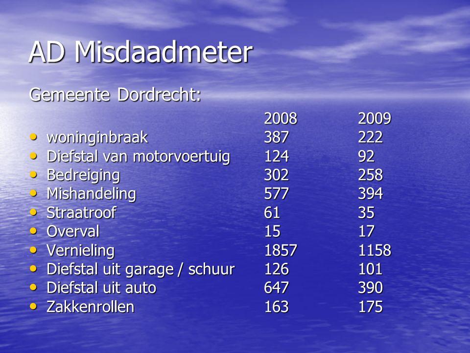 AD Misdaadmeter Gemeente Dordrecht: 20082009 woninginbraak387222 woninginbraak387222 Diefstal van motorvoertuig12492 Diefstal van motorvoertuig12492 Bedreiging302258 Bedreiging302258 Mishandeling577394 Mishandeling577394 Straatroof 6135 Straatroof 6135 Overval1517 Overval1517 Vernieling18571158 Vernieling18571158 Diefstal uit garage / schuur126101 Diefstal uit garage / schuur126101 Diefstal uit auto647390 Diefstal uit auto647390 Zakkenrollen163175 Zakkenrollen163175