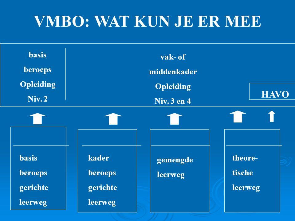 VMBO: WAT KUN JE ER MEE basis beroeps gerichte leerweg kader beroeps gerichte leerweg gemengde leerweg theore- tische leerweg HAVO basis beroeps Opleiding Niv.