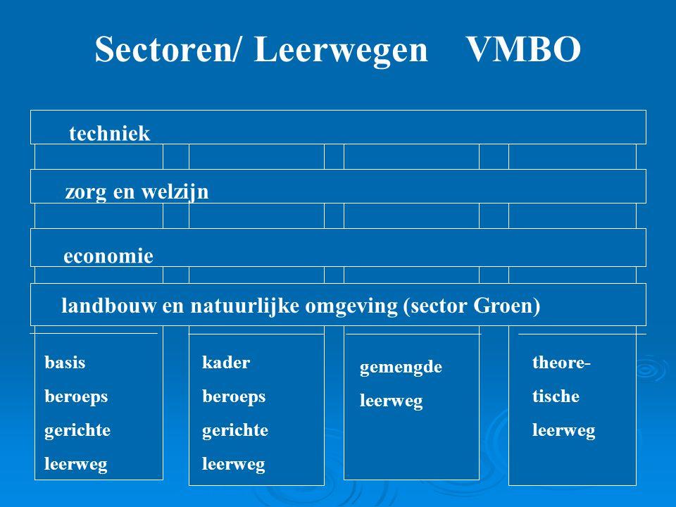 Sectoren/ Leerwegen VMBO basis beroeps gerichte leerweg kader beroeps gerichte leerweg gemengde leerweg theore- tische leerweg techniek zorg en welzijn economie landbouw en natuurlijke omgeving (sector Groen)