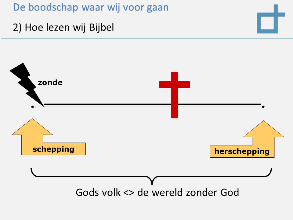 De boodschap waar wij voor gaan 2) Hoe lezen wij Bijbel schepping herschepping zonde Gods volk <> de wereld zonder God