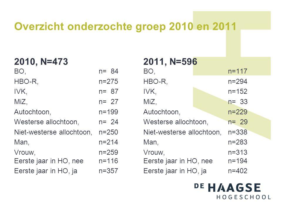 Overzicht onderzochte groep 2010 en 2011 2010, N=473 BO, n= 84 HBO-R, n=275 IVK, n= 87 MiZ, n= 27 Autochtoon, n=199 Westerse allochtoon, n= 24 Niet-we
