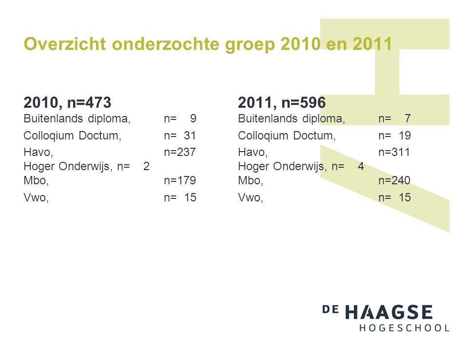 Overzicht onderzochte groep 2010 en 2011 2010, n=473 Buitenlands diploma,n= 9 Colloqium Doctum, n= 31 Havo, n=237 Hoger Onderwijs,n= 2 Mbo,n=179 Vwo,n