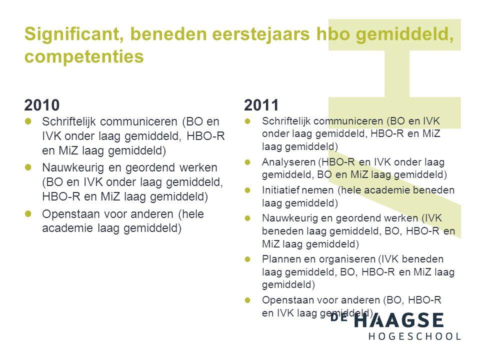 Significant, beneden eerstejaars hbo gemiddeld, competenties 2010 Schriftelijk communiceren (BO en IVK onder laag gemiddeld, HBO-R en MiZ laag gemidde