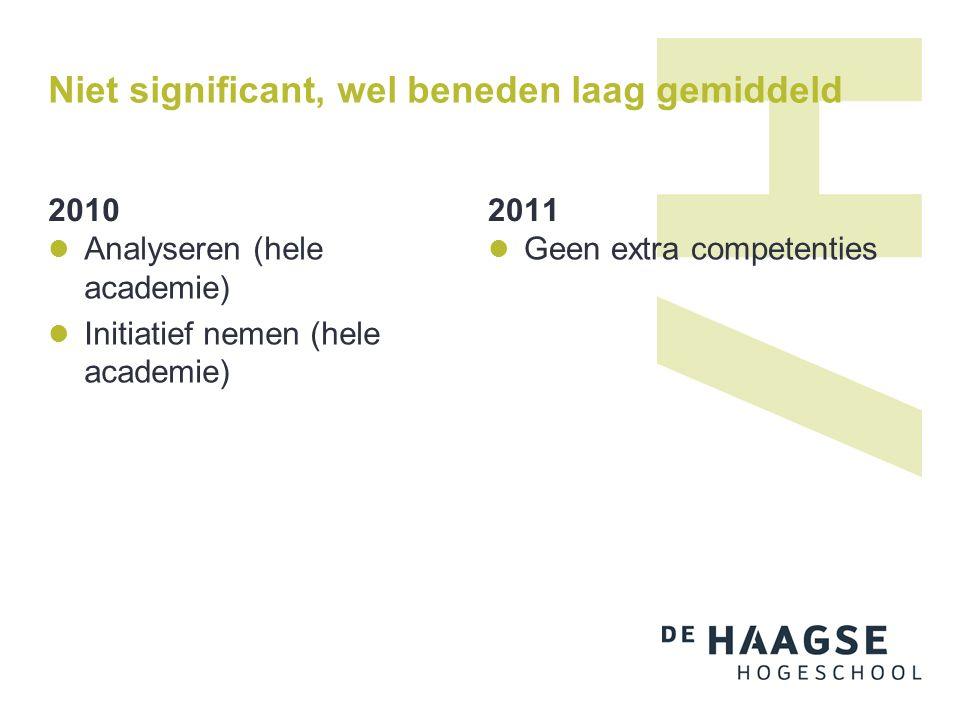Niet significant, wel beneden laag gemiddeld 2010 Analyseren (hele academie) Initiatief nemen (hele academie) 2011 Geen extra competenties