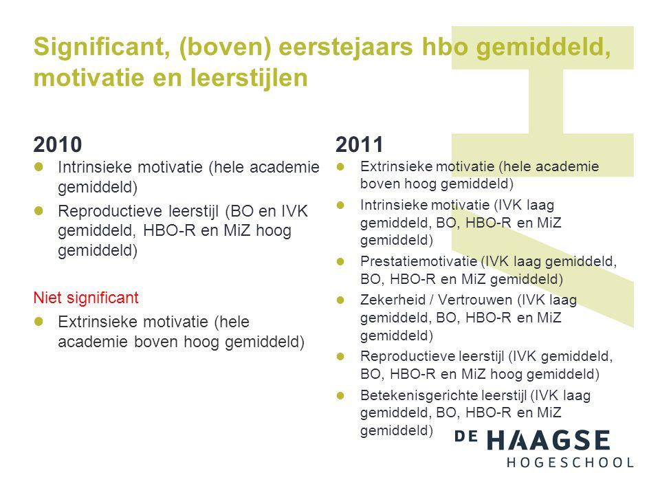 Significant, (boven) eerstejaars hbo gemiddeld, motivatie en leerstijlen 2010 Intrinsieke motivatie (hele academie gemiddeld) Reproductieve leerstijl