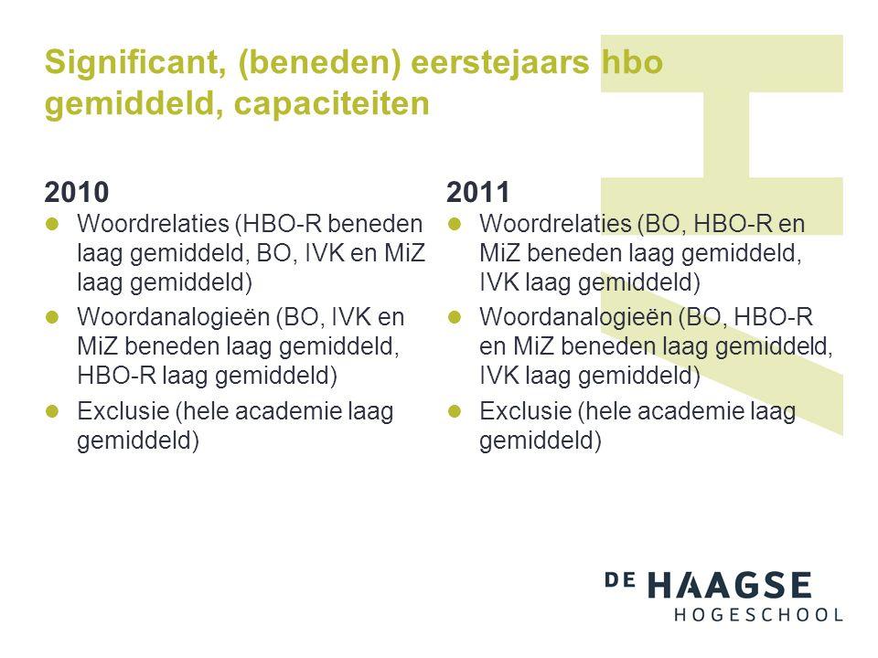 Significant, (beneden) eerstejaars hbo gemiddeld, capaciteiten 2010 Woordrelaties (HBO-R beneden laag gemiddeld, BO, IVK en MiZ laag gemiddeld) Woorda