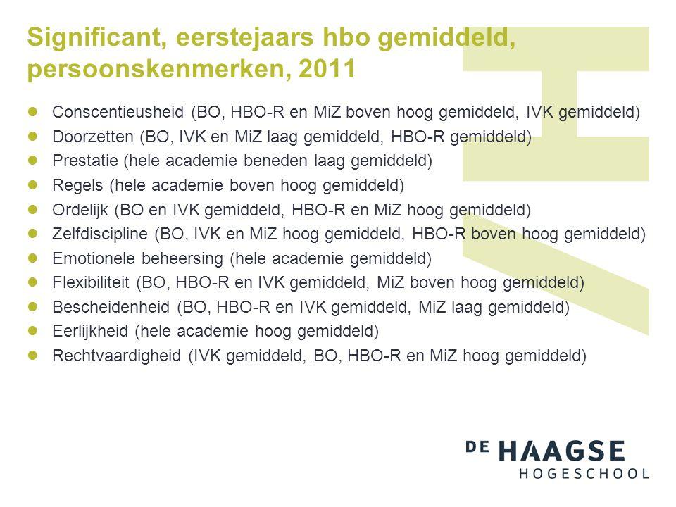 Significant, eerstejaars hbo gemiddeld, persoonskenmerken, 2011 Conscentieusheid (BO, HBO-R en MiZ boven hoog gemiddeld, IVK gemiddeld) Doorzetten (BO