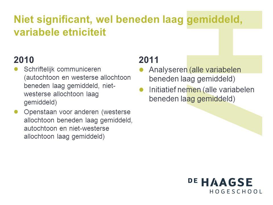 Niet significant, wel beneden laag gemiddeld, variabele etniciteit 2010 Schriftelijk communiceren (autochtoon en westerse allochtoon beneden laag gemi