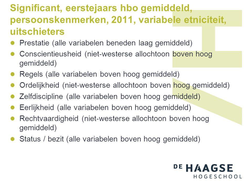 Significant, eerstejaars hbo gemiddeld, persoonskenmerken, 2011, variabele etniciteit, uitschieters Prestatie (alle variabelen beneden laag gemiddeld)