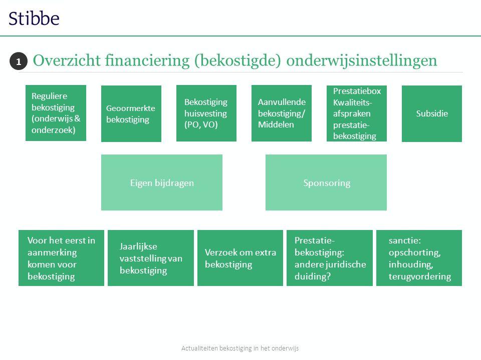 Overzicht financiering (bekostigde) onderwijsinstellingen Eigen bijdragenSponsoring Voor het eerst in aanmerking komen voor bekostiging Jaarlijkse vaststelling van bekostiging Verzoek om extra bekostiging Prestatie- bekostiging: andere juridische duiding.